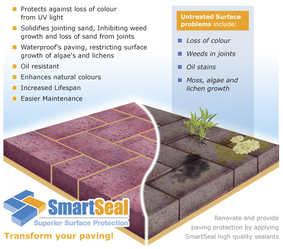 Graphic listing effects of block paving sealing, find out more at www.smartseal.co.uk